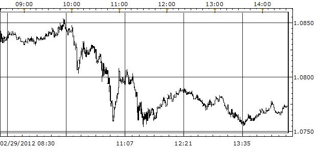 What_Will_FOMC_Bring_U.S._Dollar_in_the_Balance_as_FOMC_Mulls_QE3_body_Picture_2.png, Que va apporter le FOMC? Le dollar américain dans la balance alors que le FOMC réfléchit au QE3