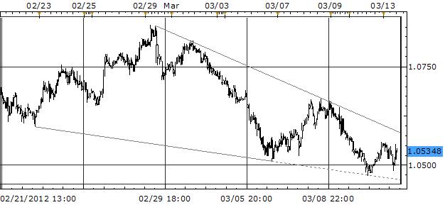 What_Will_FOMC_Bring_U.S._Dollar_in_the_Balance_as_FOMC_Mulls_QE3_body_Picture_3.png, Que va apporter le FOMC? Le dollar américain dans la balance alors que le FOMC réfléchit au QE3