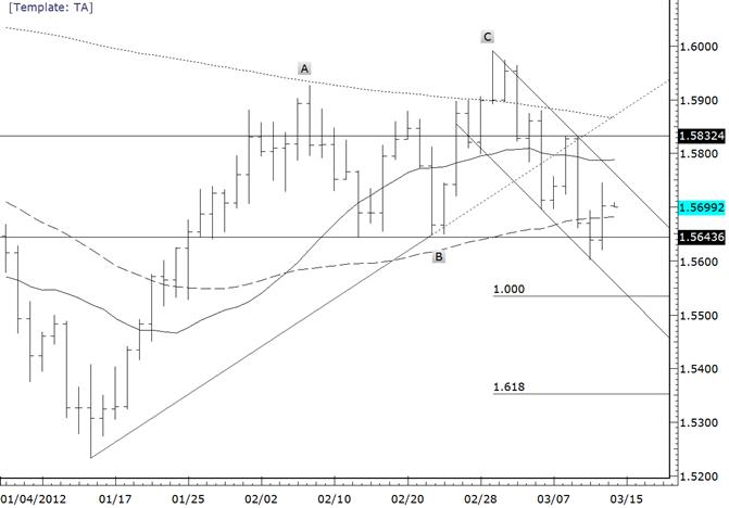 La paire GBPUSD diverge de l'EURUSD-Le pivot est au-dessus de 15800