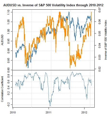 S&P 500 at Fresh Multi-Year Highs, Australian Dollar Targets Same