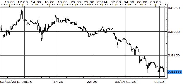 Kiwi Falls, U.S. Dollar Rallies as Market Shrugs Off Fed's Stress Tests