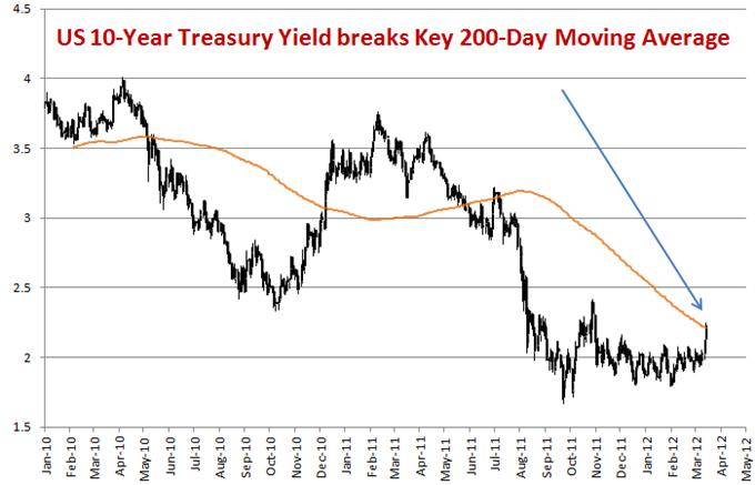 US Dollar Sets Bottom vs Yen as Treasuries Plummet, Sentiment Flips