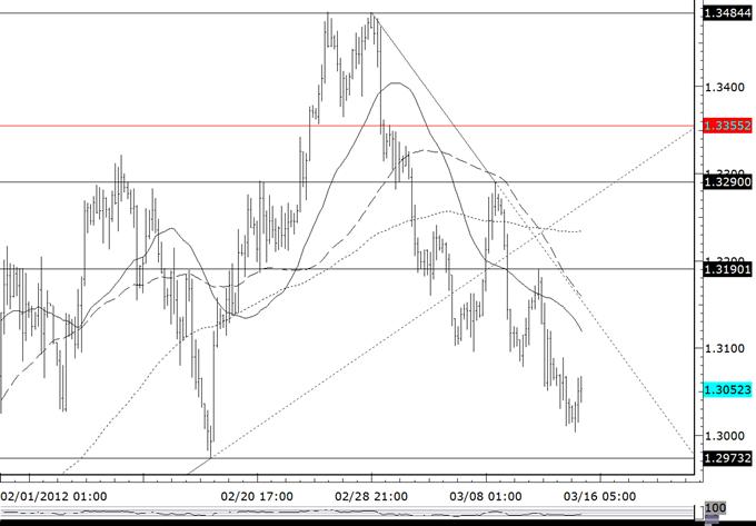 Dollar Longs Favored on Dip against Yen