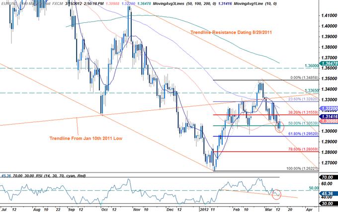 EURUSD: Trading the U.S. Consumer Price Report