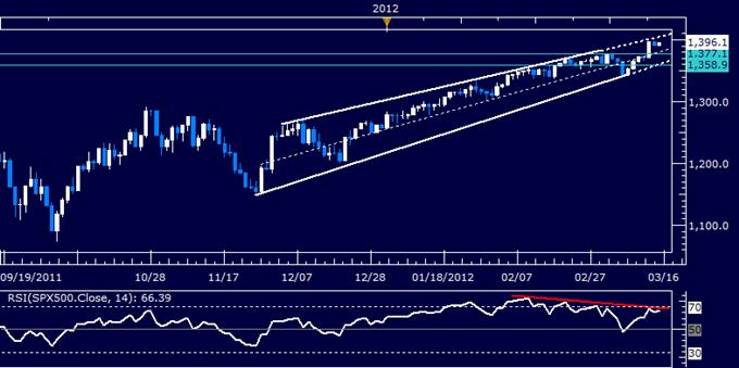 US Dollar Soars Toward 2011 Peak as S&P 500 Stalls Below 1400