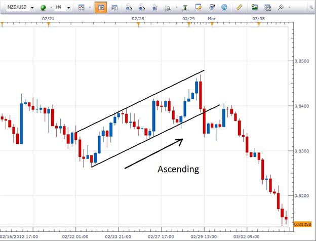 La validation et le trading d'une configuration en canal graphique