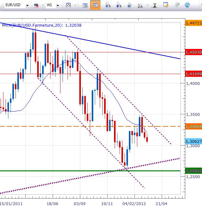 L'Euro sur le fil du rasoir