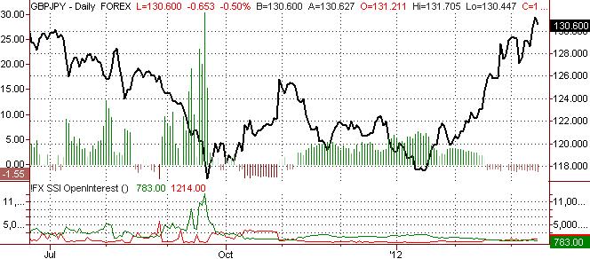 British Pound Sets Significant Bottom vs. JPY