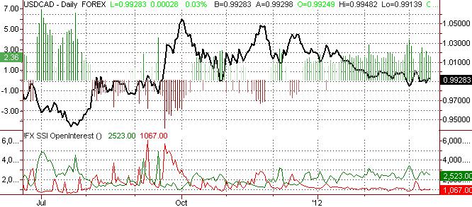 Canadian Dollar Forecast Cautiously Bullish