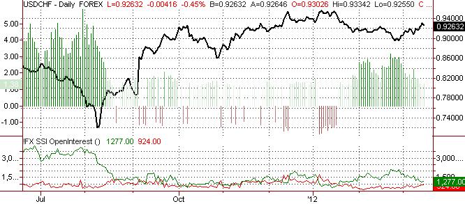 Swiss Franc May Fall Further