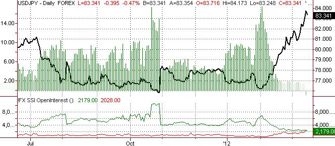 US Dollar Sets Bottom Against Japanese Yen