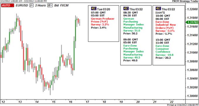 Euro_Targets_Strength_as_Euro_Zone_Calm_body_Picture_6.png, Euro Targets Strength as Euro Zone Calm, S&P 500 Surges, VIX Tumbles
