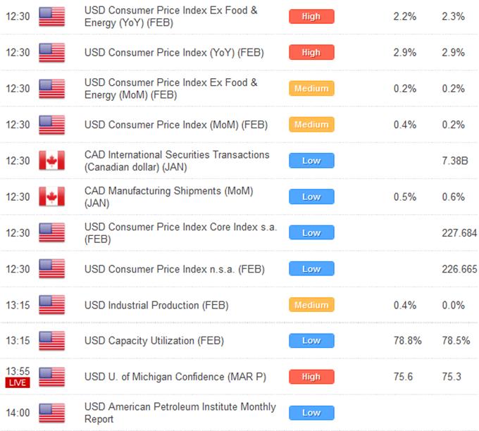 Les données économiques américaines de vendredi pourraient mettre plus de pression sur la Fed