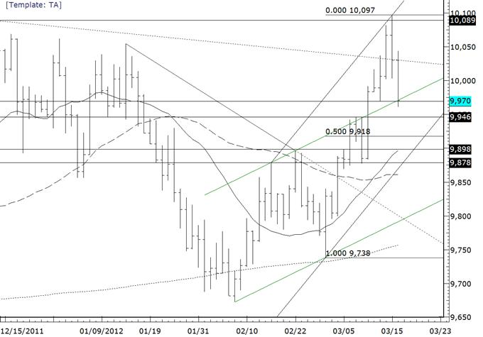 Le dollar américain est vulnérable après un brusque renversement hebdomadaire