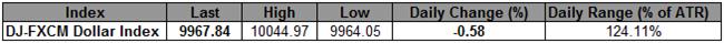 Le USD affiche son plus grand recul journalier en mars - consolidation en vue