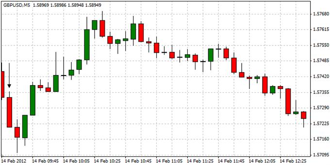GBPUSD_Trading_the_U.K._Consumer_Price_Report_body_ScreenShot032.png,
