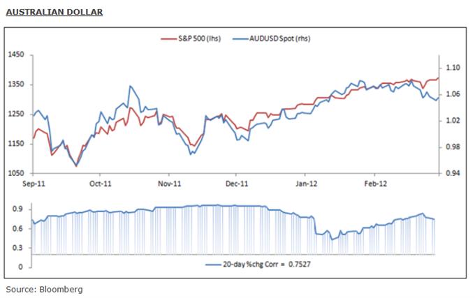 Les devises à haut rendement et les marchés actions mondiaux à risque de faiblesse