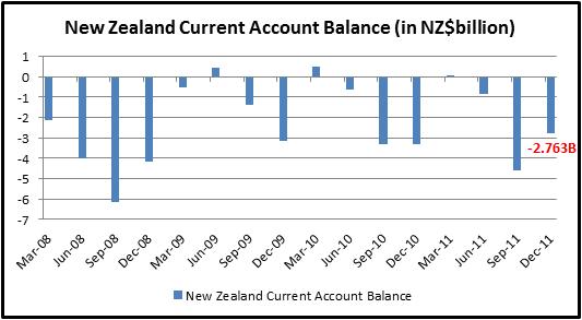 NZ Dollar Pares Loss as 4Q Current Account Deficit Narrowed