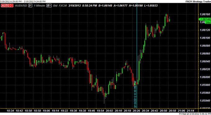 Australian Dollar Jumps on RBA Board Optimism