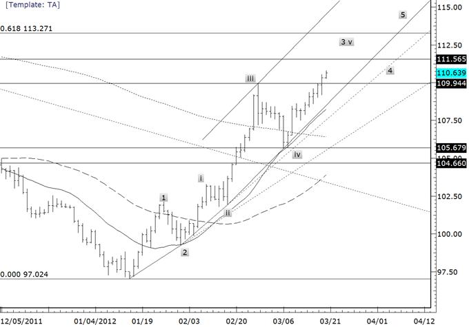 Yen Crosses Approaching Intermediate Term Peaks