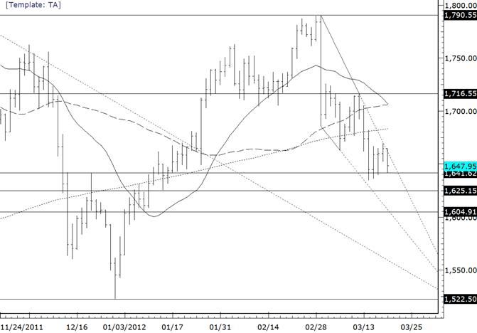 Gold Trendline Resistance Holds