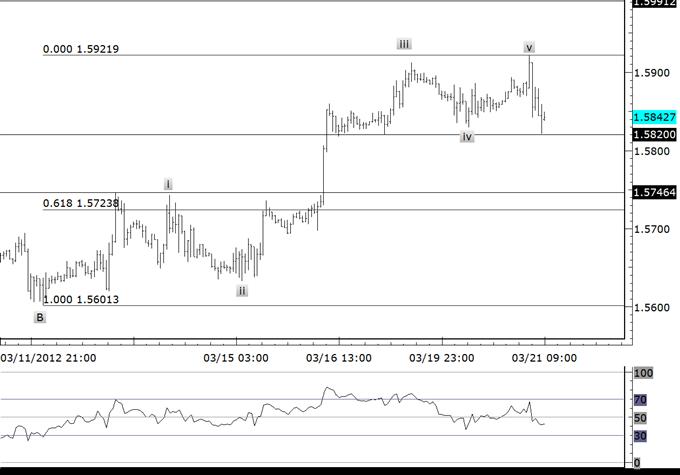 Tight US Dollar Ranges Await Resolution
