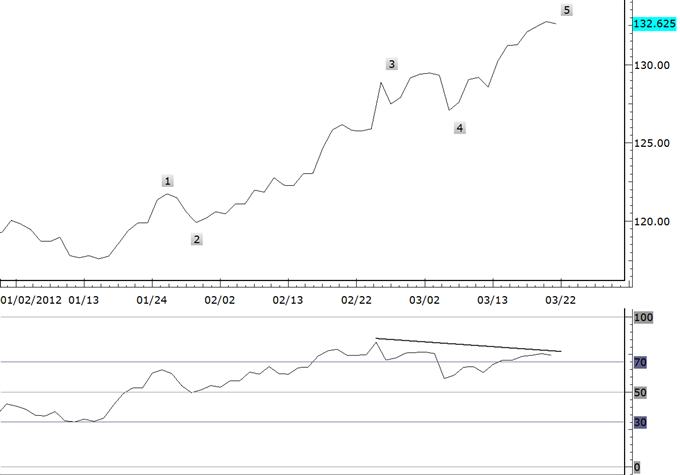Yen_Crosses-Reversal_Risk_is_High_body_gbpjpy.png, Yen Crosses-Reversal Risk is High