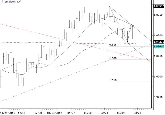 Commodity_Currencies_Break-Targets_Below__body_audusd.png, Commodity Currencies Break-Targets Below