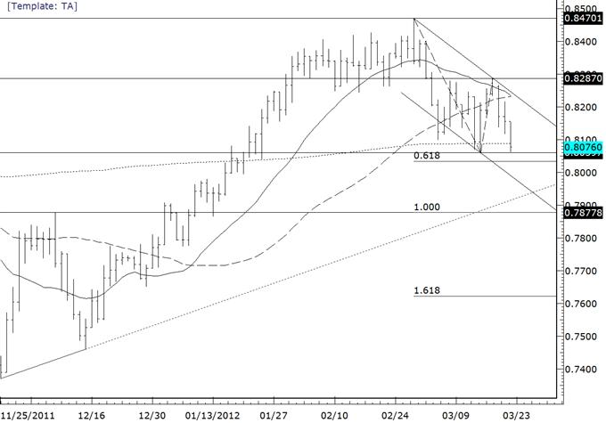 Commodity_Currencies_Break-Targets_Below__body_nzdusd.png, Commodity Currencies Break-Targets Below