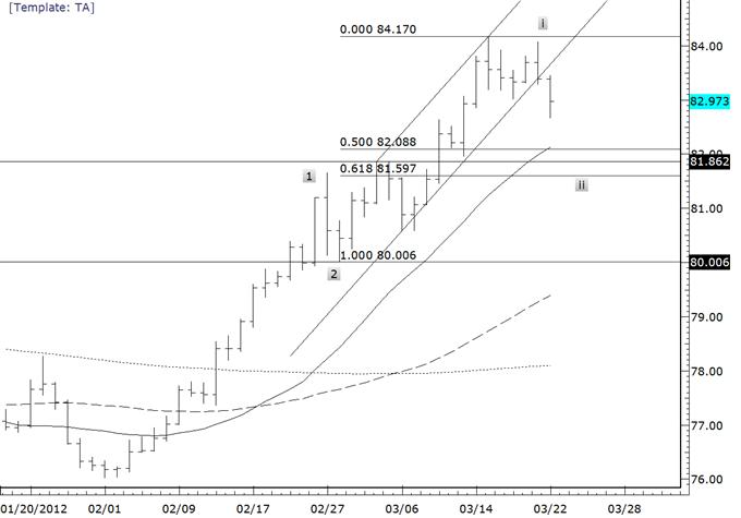Commodity_Currencies_Break-Targets_Below__body_usdjpy.png, Commodity Currencies Break-Targets Below