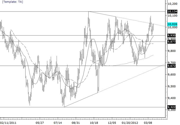 Commodity Currencies Break-Targets Below