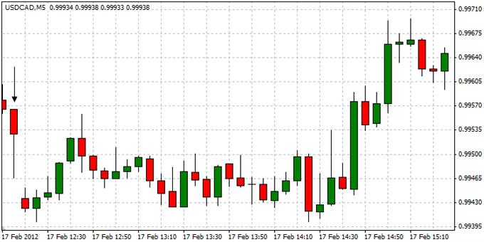 USDCAD_Trading_Canadas_Consumer_Price_Report_body_ScreenShot052.png, USDCAD: Trading Canada's Consumer Price Report