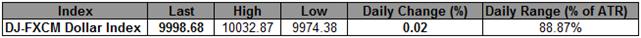 Le USD Index trouve des offres, les actions baissant pendant 3 jours consécutifs
