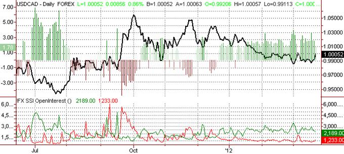 Canadian Dollar Forecast Cautiously Bearish