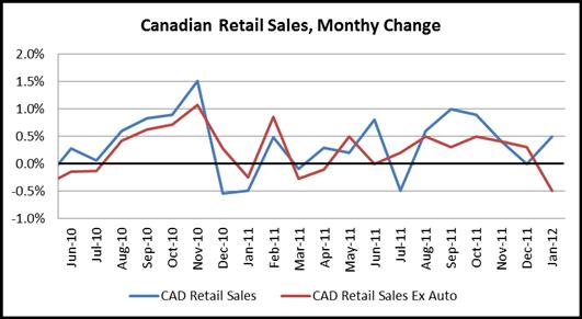January Retail Sales Misssed Estimates; Canadian Dollar Sell Off