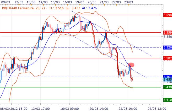 CAC 40 / DAX : Les marchés s'apprêtent à confirmer leur cinquième séance consécutive de baisse