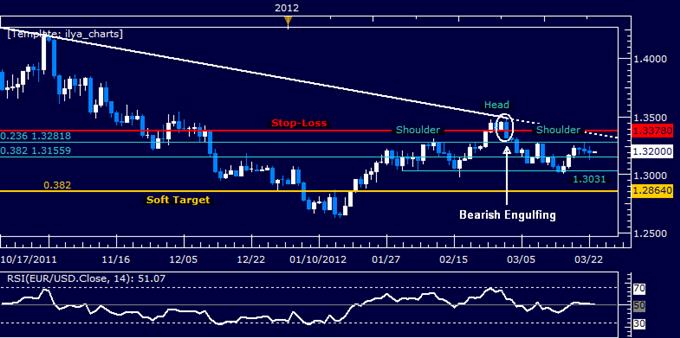 EURUSD: Still Holding Short Position