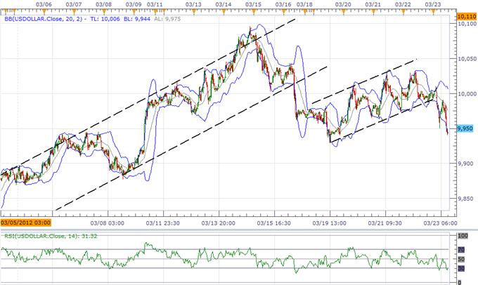 L'indice USD à maintenir une tendance à la hausse, l'euro doit finir une configuration de renversement