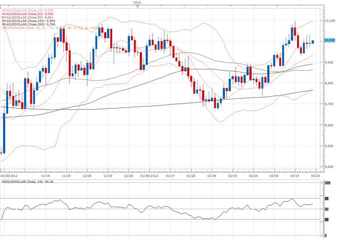 Rapport classique et technique sur le Dollar Index 03.23 (23 mars)