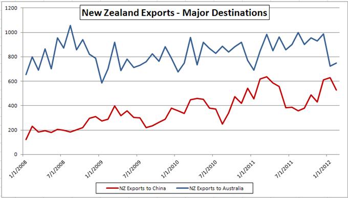 New Zealand Dollar Gains Despite Weaker Exports, Imports Data