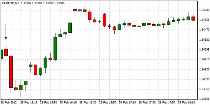 EURUSD_Trading_the_U.S._Consumer_Confidence_Report_body_ScreenShot063.png, EURUSD: Trading the U.S. Consumer Confidence Report