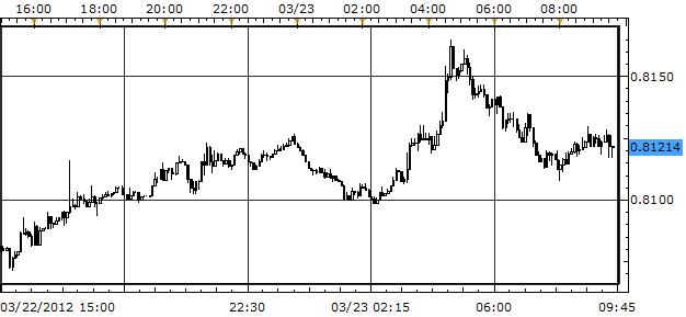 Majors Trade in Narrow Range versus U.S. Dollar; Kiwi Leads