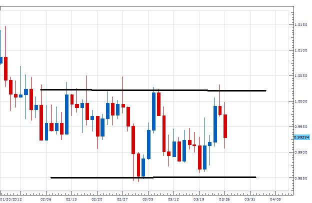 Range-Trader setzen USD/CAD Einstieg bei .9850 fest