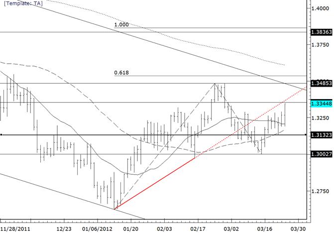 EURUSD Returns to March High