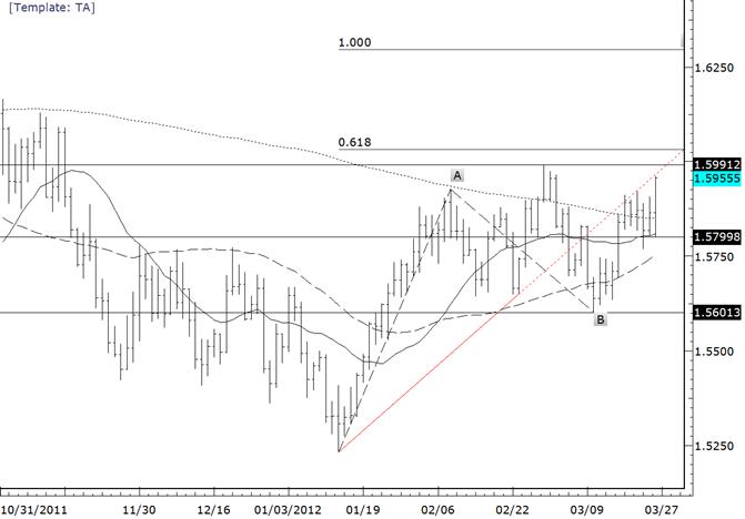 GBPUSD Retraces March Decline