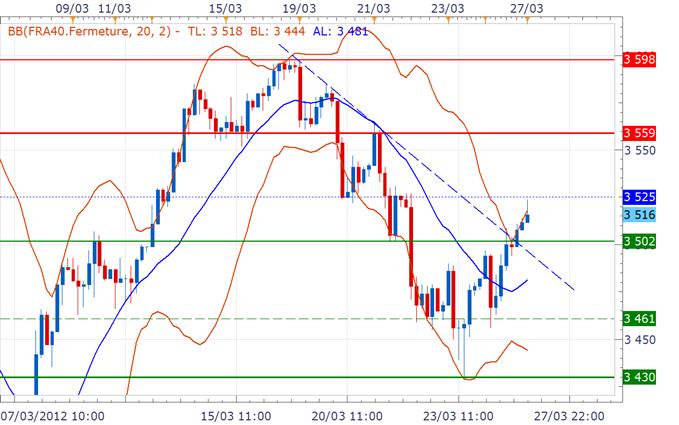 CAC 40 / DAX : Ouverture en hausse après Bernanke