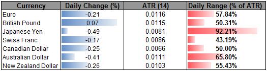 GBP Bucks Trend as US Dollar Rebounds- Yen Correction Complete