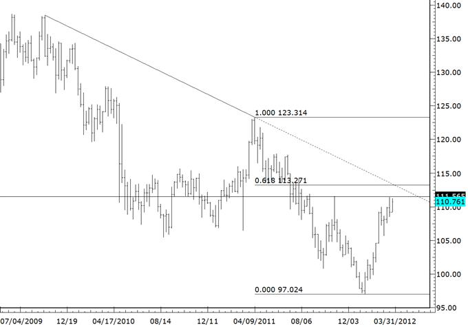 Processus de plafonnement en cours alors que les cross du yen sont proches de niveaux significatifs