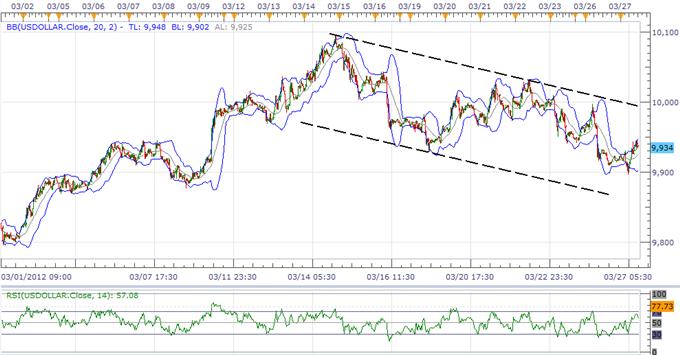 L'indice du USD menace la tendance haussière, la faiblesse du yen devrait prendre du rythme