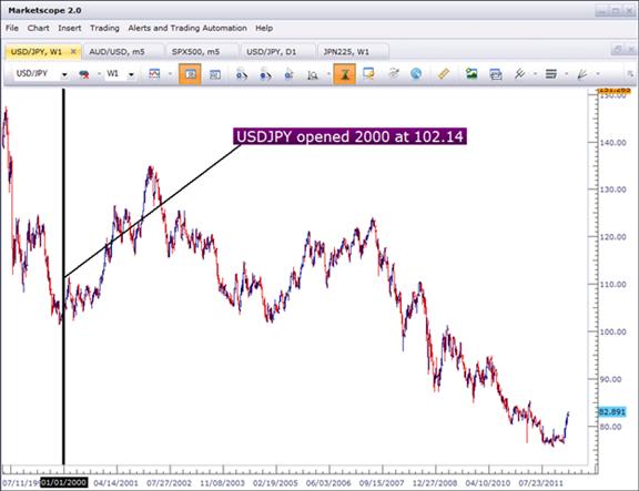 La faiblesse du yen va-t-elle se poursuivre ?